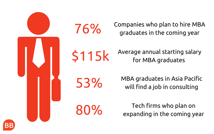 GMAC corporate recruiters survey MBA jobs