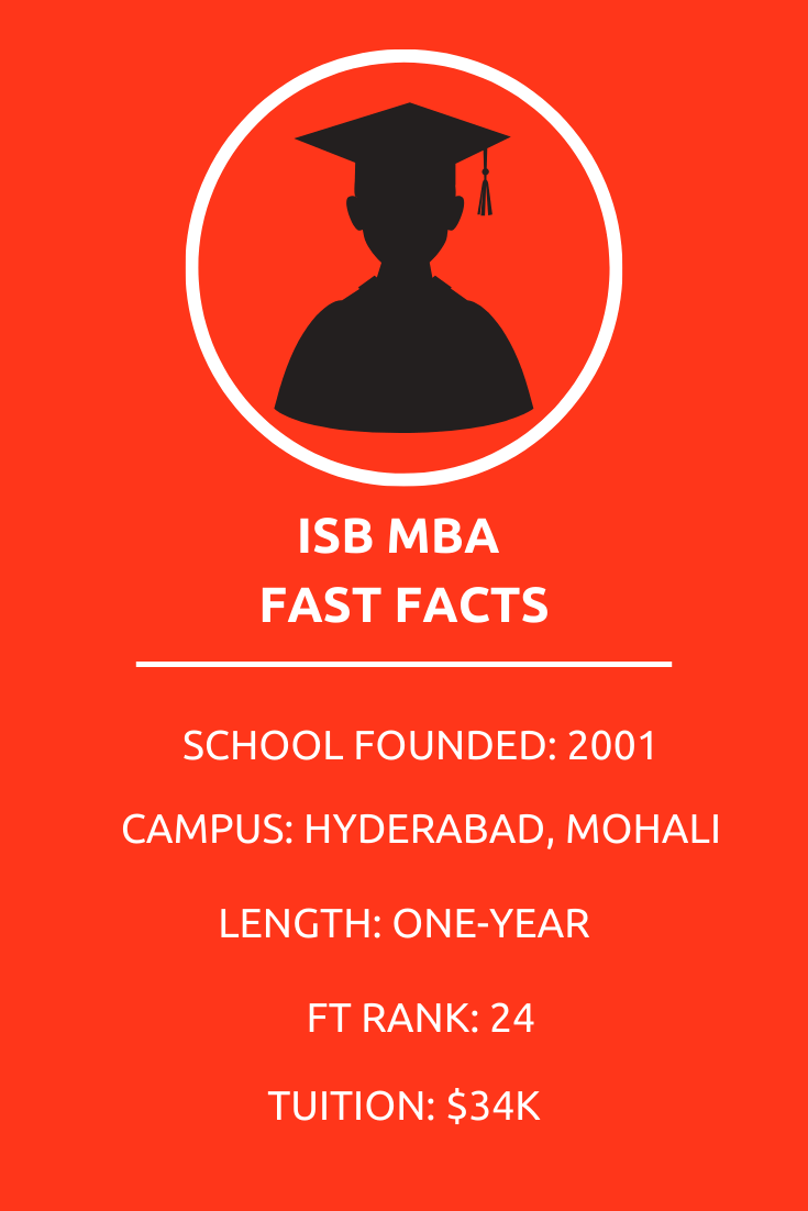 facts about isb mba businessbecause