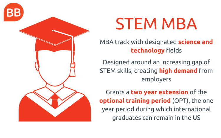 STEM MBA fact box