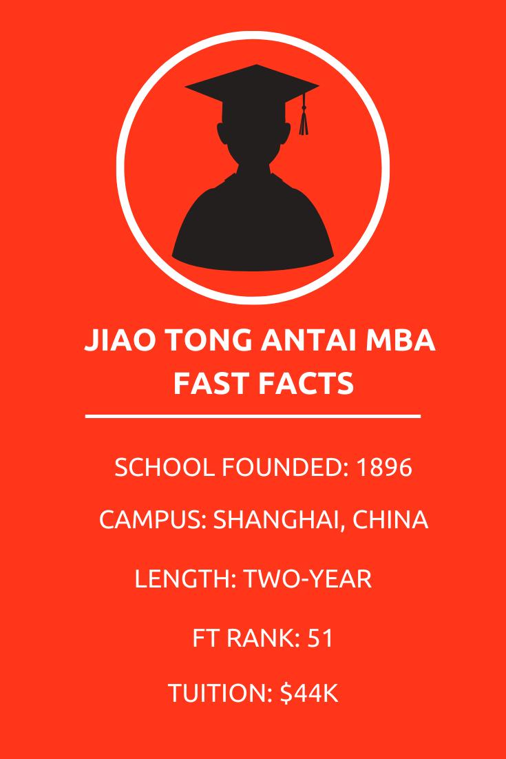 Jiao Tong Antai MBA fast facts box