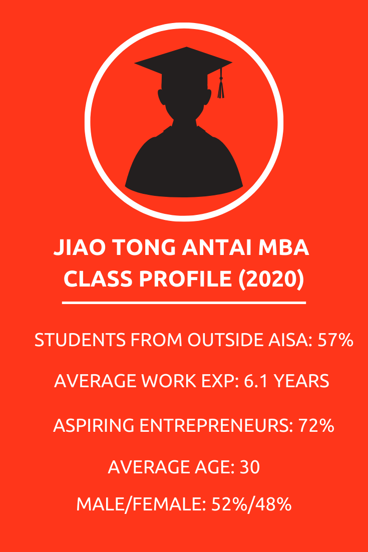 Jiao Tong Antai MBA Class Profile