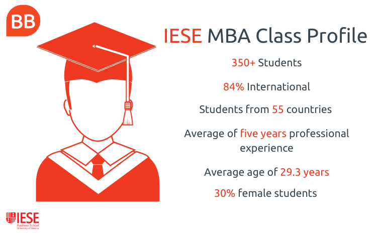 IESE Business School MBA class profile