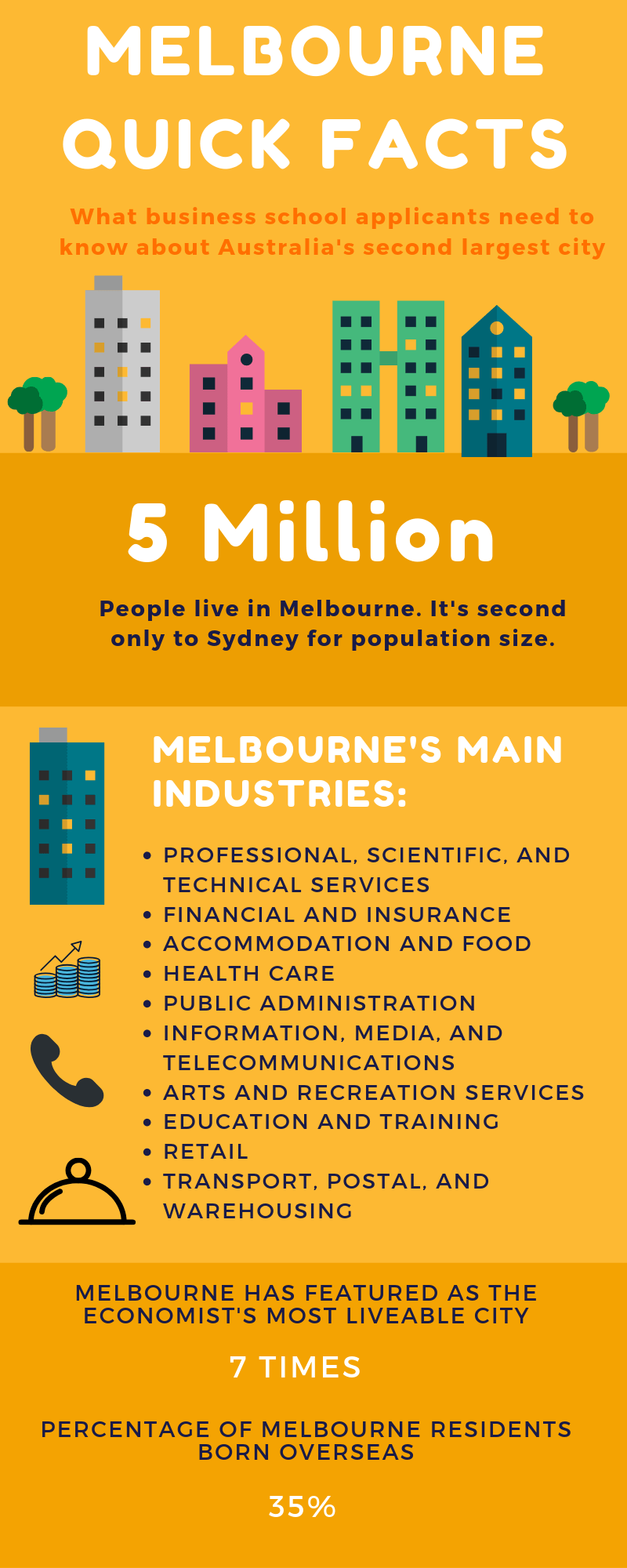 Melbourne quick facts infographic