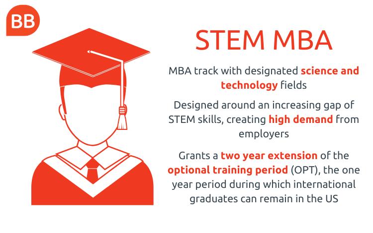STEM MBA program infographic