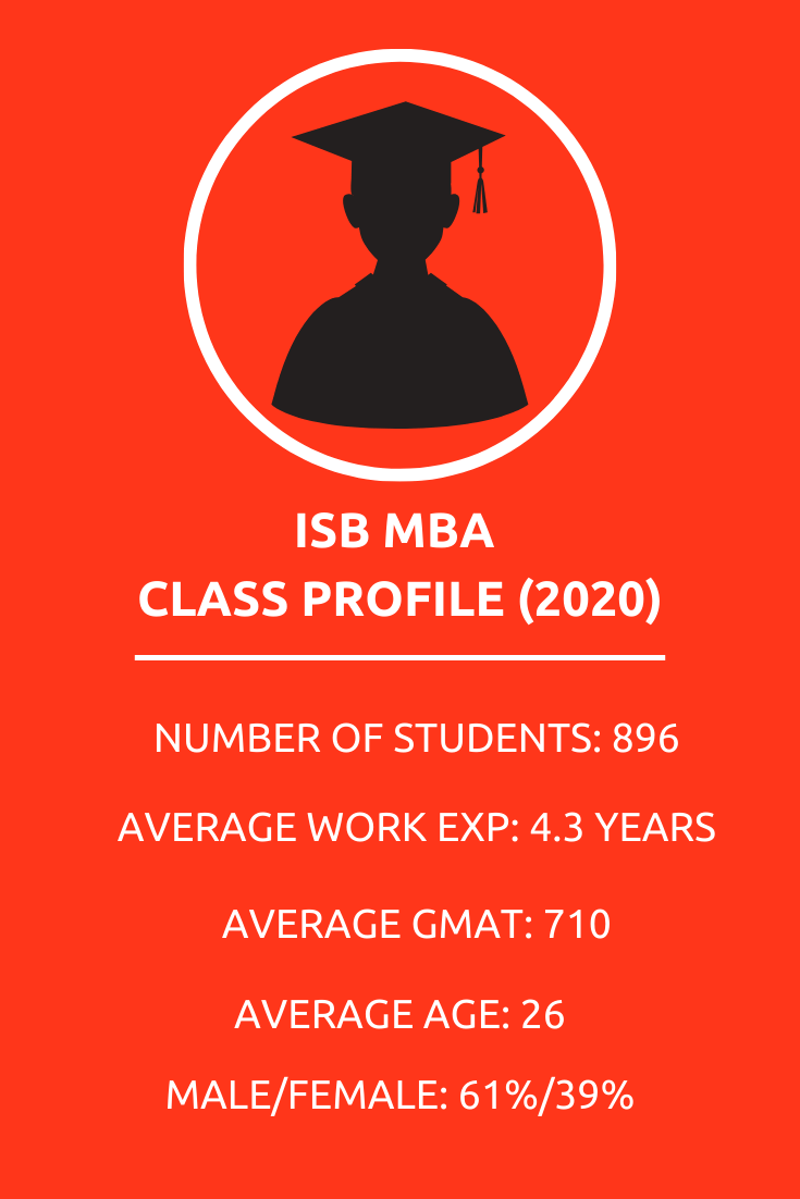 class profile isb mba businessbecause