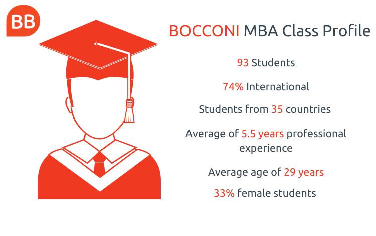 sda bocconi mba class profile businessbecause