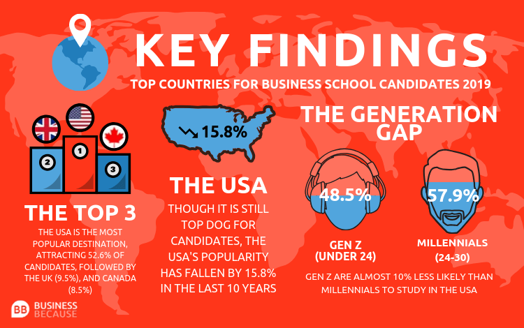 top countries for business school candidates key findings