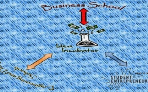 A depiction of an ecosystem that can help student entrepreneurs in business schools to gain talent and resources for quick implementation of their ideas