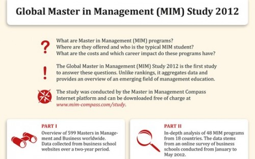 Over half of Masters in Management programmes have launched in the last six years