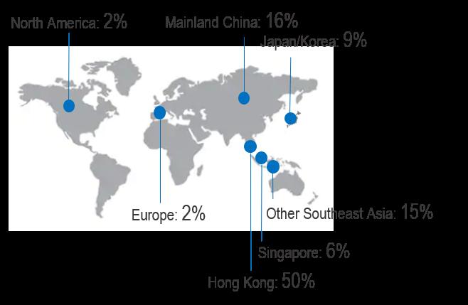 MBA careers destinations for HKUST graduates