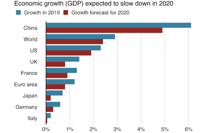 Organisation for Economic Cooperation and Development (OECD) predicts economic growth to slow