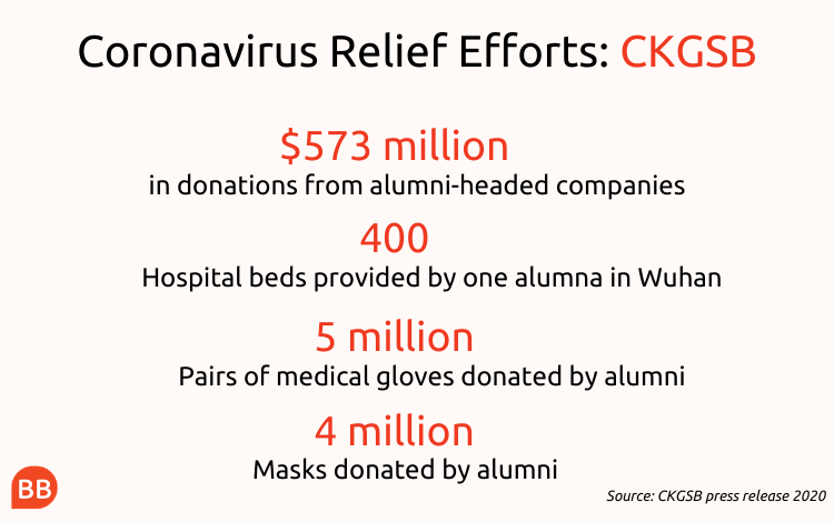 Coronavirus relief effort: CKGSB