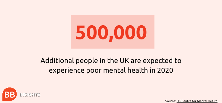 500,000 additional people in the UK are expected to experience poor mental health in 2020