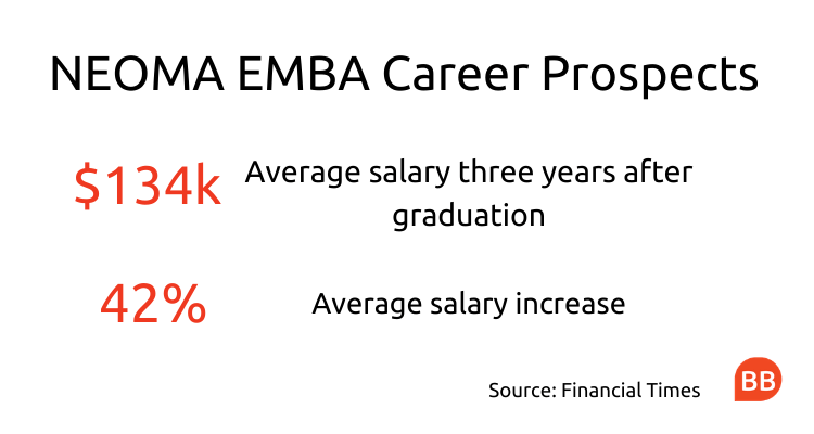 executive mba salary at NEOMA
