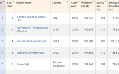 Financial Times Global Mba Rankings 2010