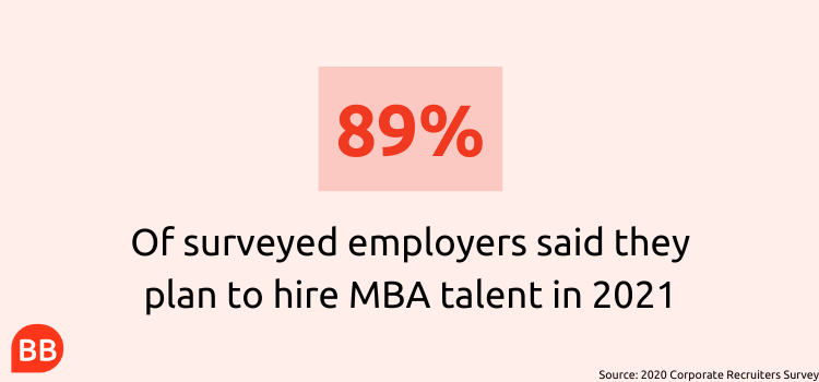 how many employers plan to hire MBA talent in 2021