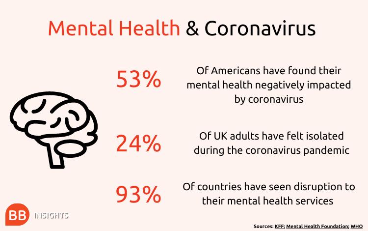Mental health & coronavirus stats