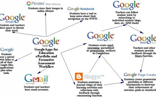 Google spiders