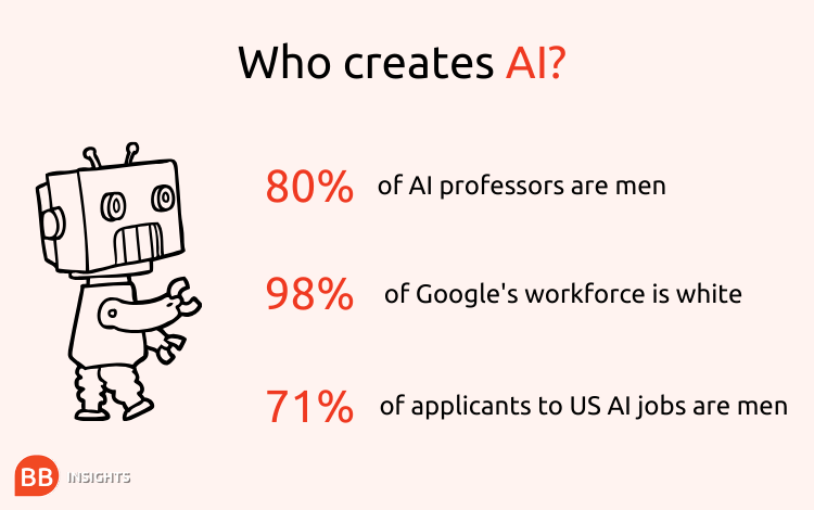 BusinessBecause who creates AI infographic