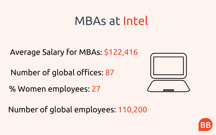 MBAs at Intel infographic