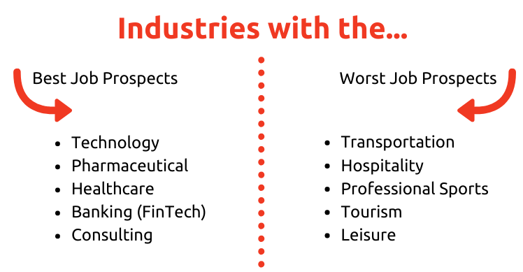 industries with the best and worst job prospects 2020